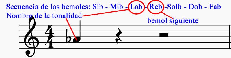 Cómo saber cuáles alteraciones usa una tonalidad