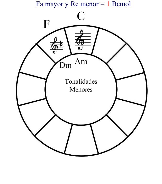 Como se construye el círculo de cuartas