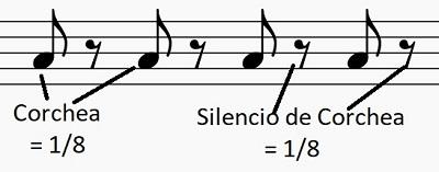 Silencio de Corchea