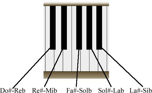 tecla negra de un piano