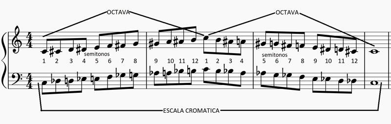escala cromática o dodecafónica