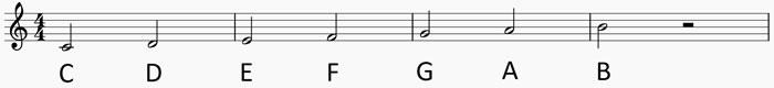 Sistema de notación musical anglosajón