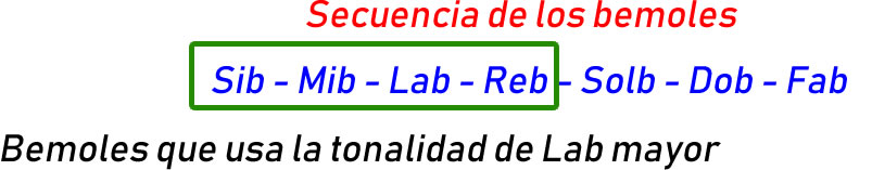 secuencia Lab mayor
