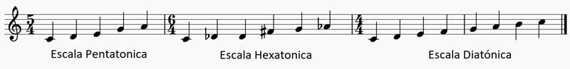 Las escalas musicales